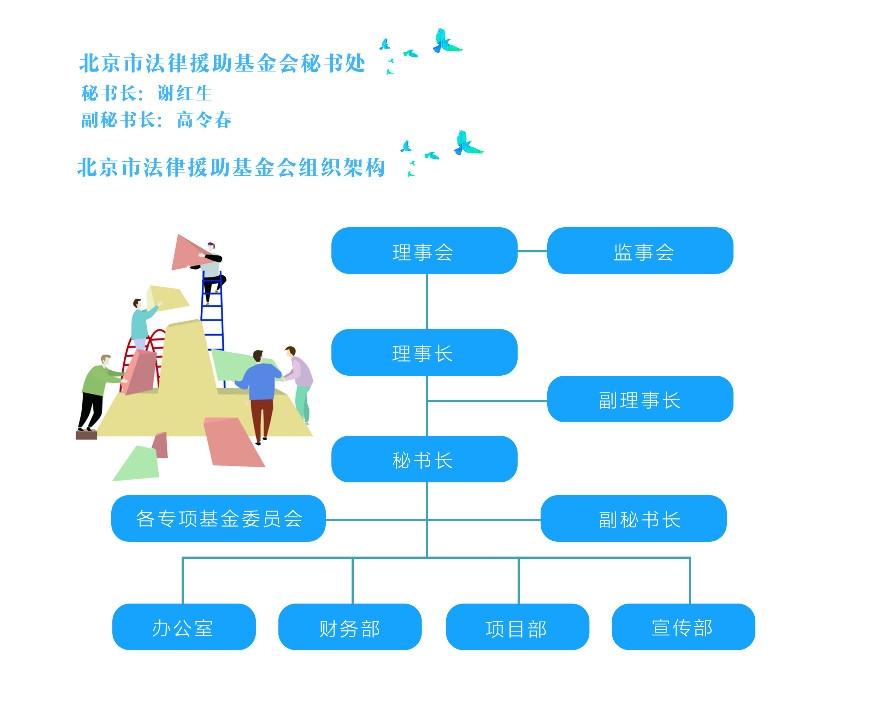 北京市法律援助基金会架构.jpg